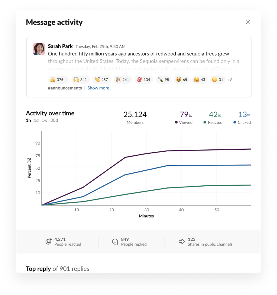Pilot design of message activity shows three different lines for message views, clicks and reactions